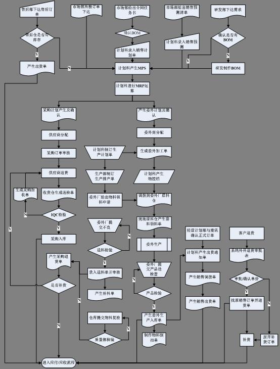 中兴移动ERP解决方案流程图